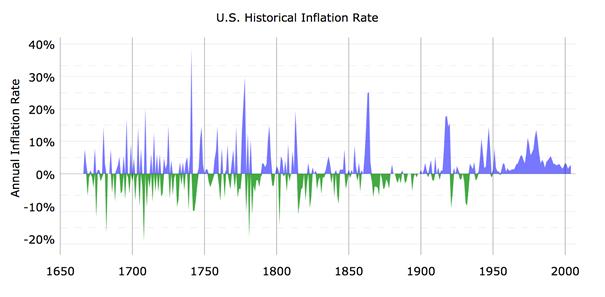 Graf USA historisk inflasjonsrate
