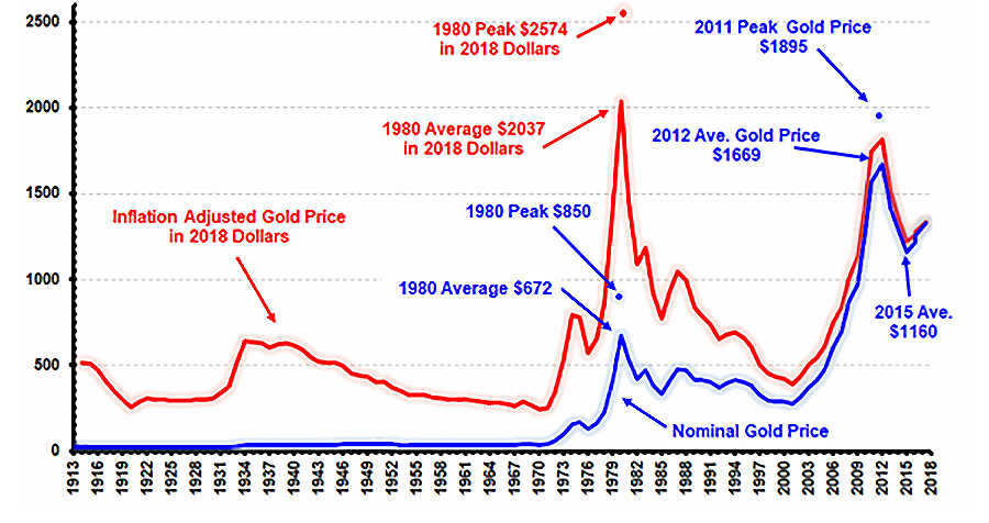 Graf viser utviklingen i nominell gullpris og inflasjonsjustert pris, fra begynnelsen av 1900-tallet og frem til 2018.